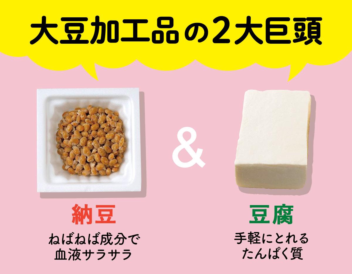 大豆加工品の2大巨頭。納豆=ねばねば成分で血液サラサラ、豆腐=手軽にとれるたんぱく質
