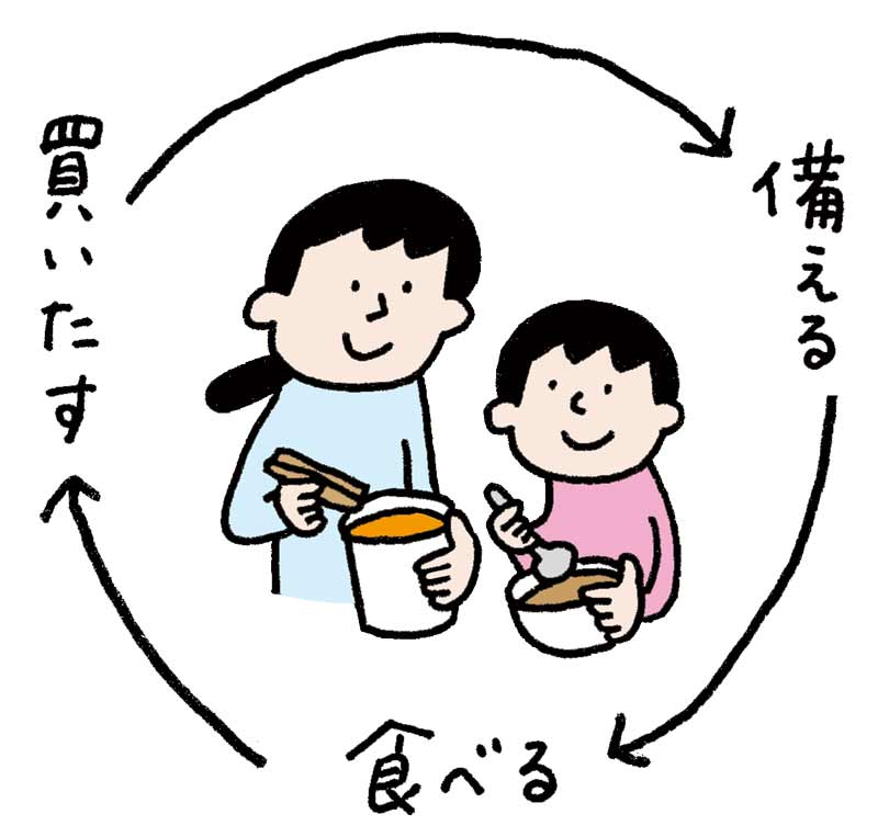 フェーズフリーのイメージ(備える 買い足す 食べる)